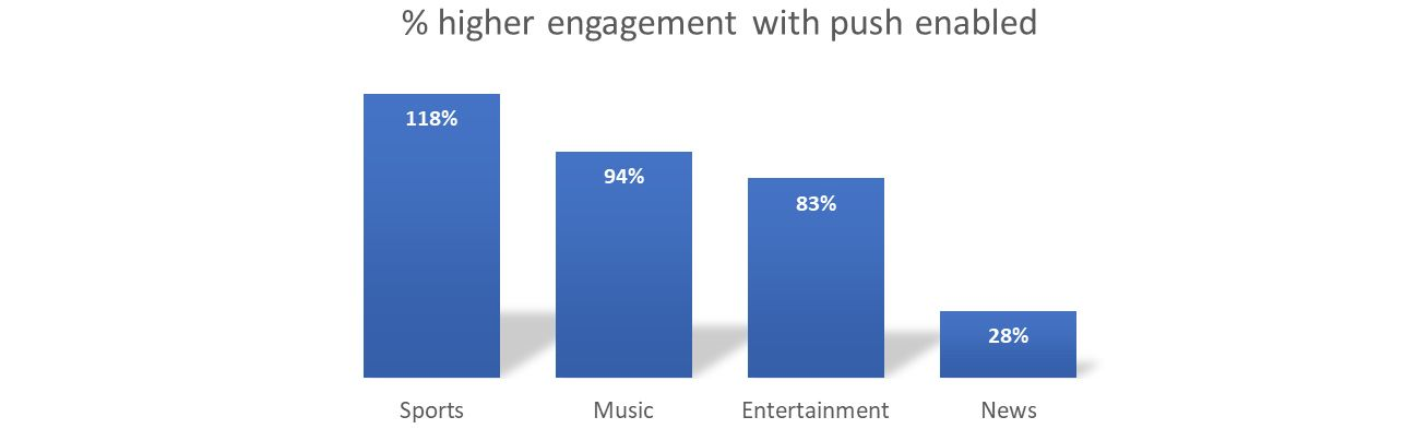 High-Speed Push Notifications Result in High User Engagement