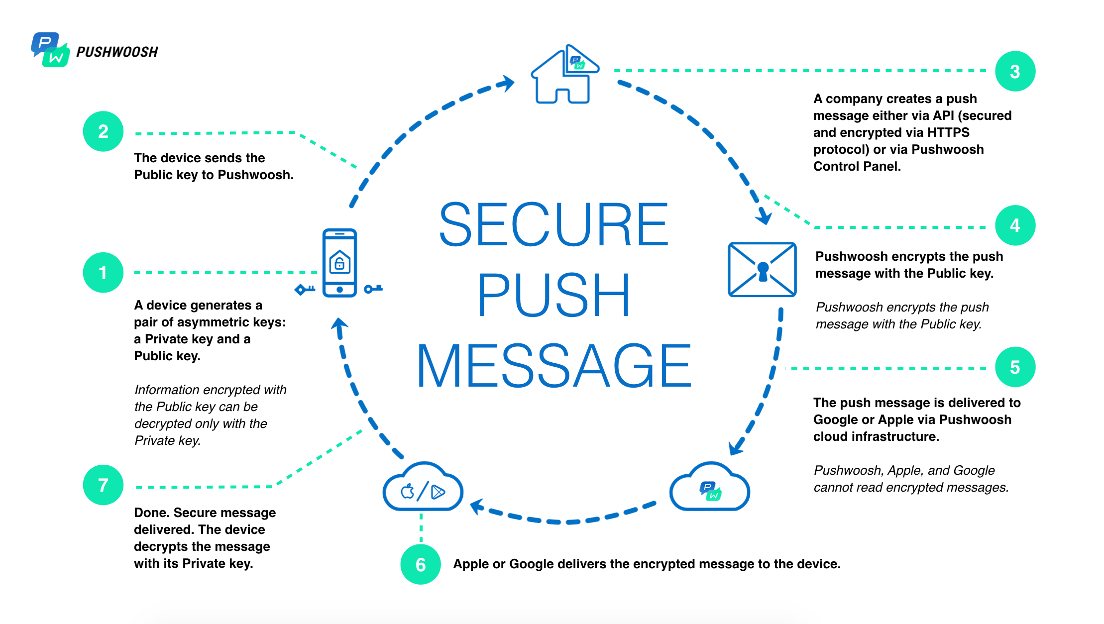 What Are Secure Push Notifications — Messages with Sensitive Data