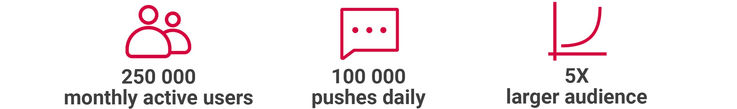 LifeMiles success story Pushwoosh