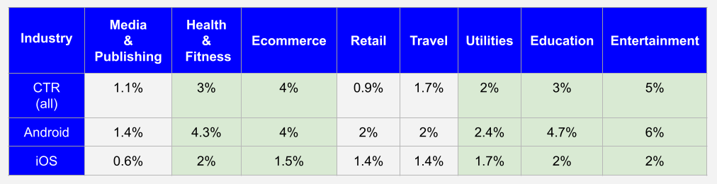 Industry benchmarks: average push notifications CTR