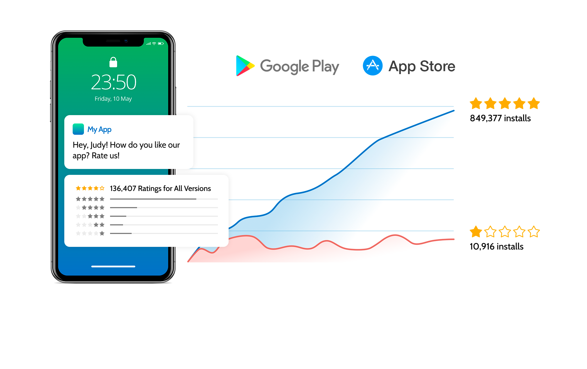 Get higher app ratings, drive installs and increase revenue with Rate My App